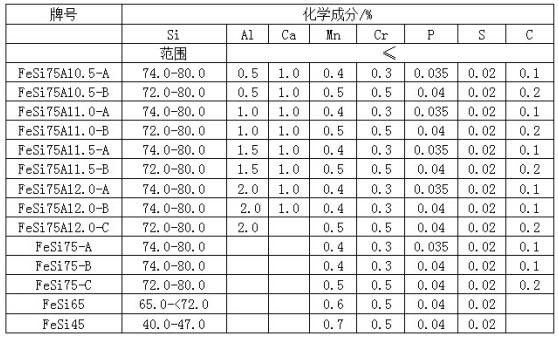 高效孕育剂价格_孕育剂如何相关-安阳市豫铖鑫铁合金有限公司