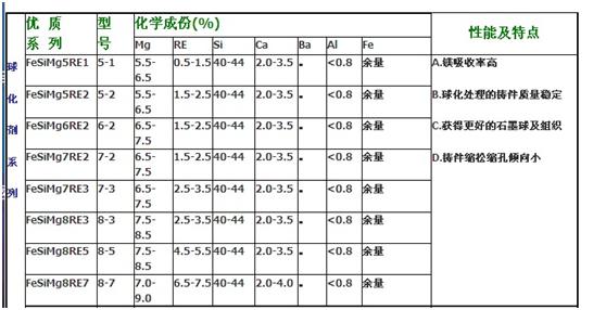 高效孕育剂价格_孕育剂多少钱相关-安阳市豫铖鑫铁合金有限公司