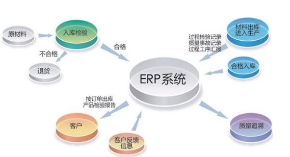 武汉erp系统软件_快卓网
