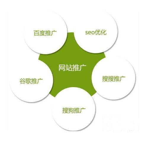 网站优化推广_商机天下网