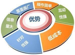 产品销售平台_众加商贸网