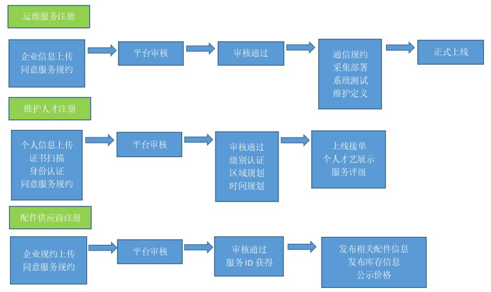 现场施工管理系统设计_263商机网