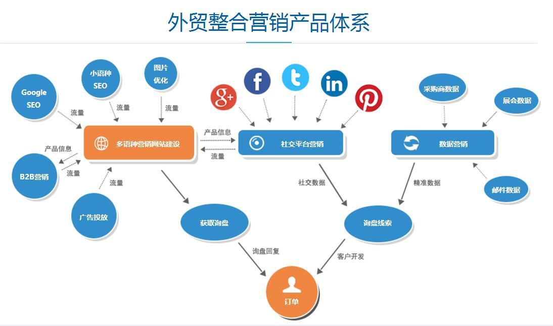 阿里国际站推广_百业信息网