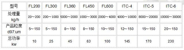 高效射流分级机生产厂家_高效分级设备