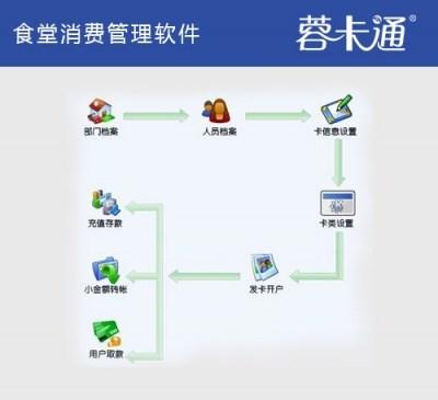 企业食堂消费管理系统_IC卡一卡通管理系统管理软件