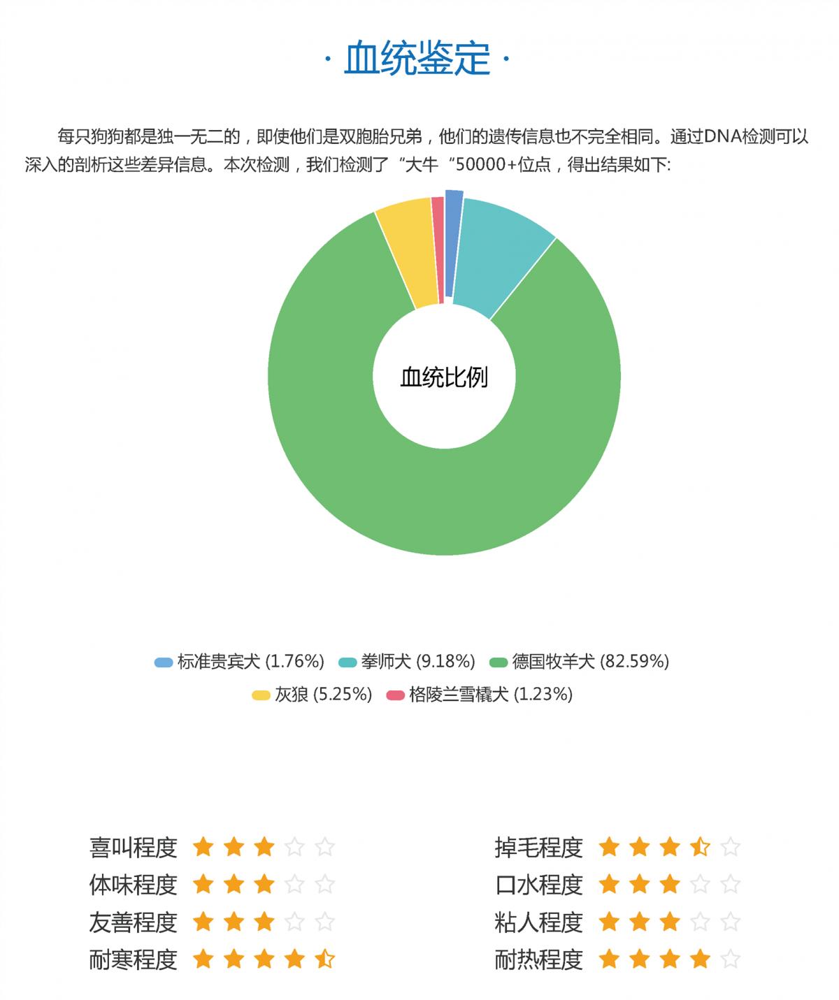 纯种宠物狗营养代谢检测_广东商务服务外观预测