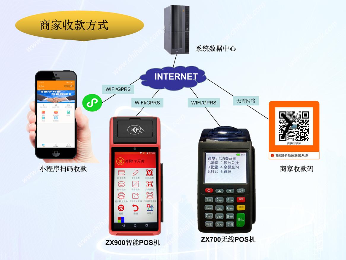 购买管理系统_一卡通管理系统相关