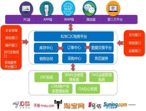 亲子母婴行业武汉电商软件定制开发电话_礼品鲜花行业软件开发