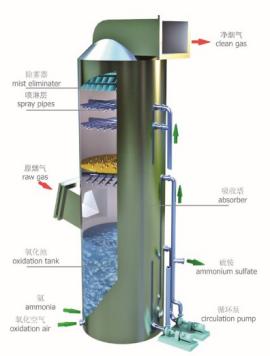 烟气处理_脱硫环保设备加工处理