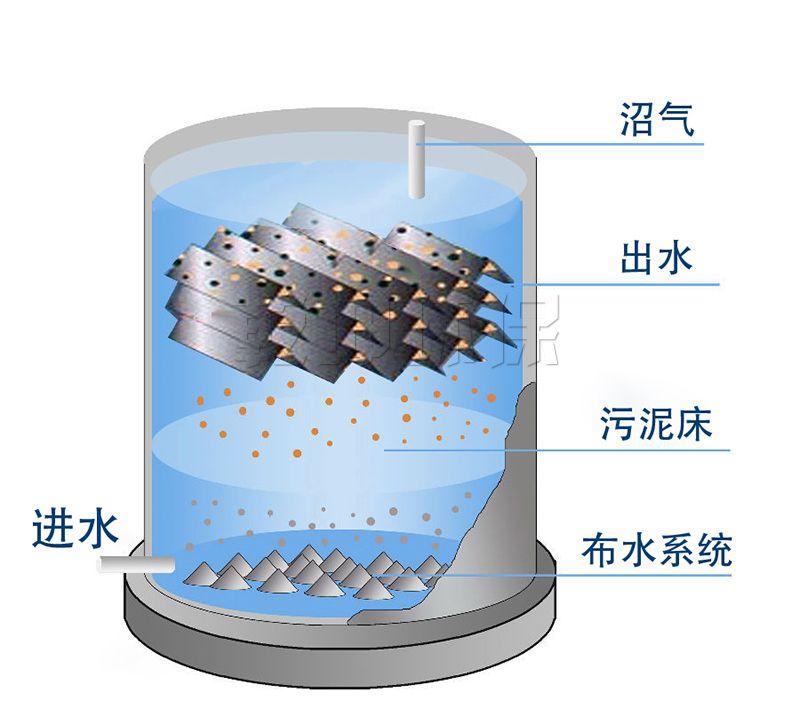 叠螺式污泥脱水机品牌_污泥处理设备相关-乾坤环保股份有限公司