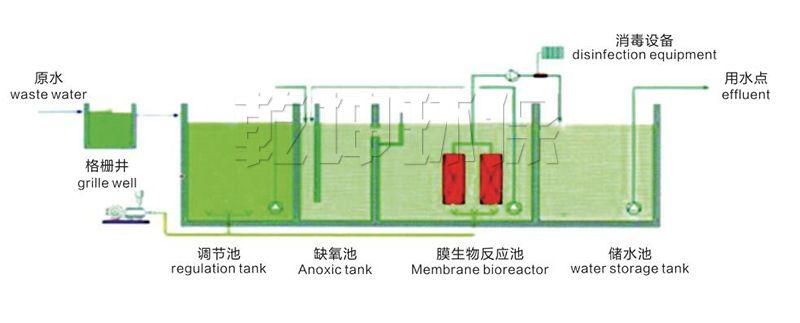 一体化污水处理设备_一体化