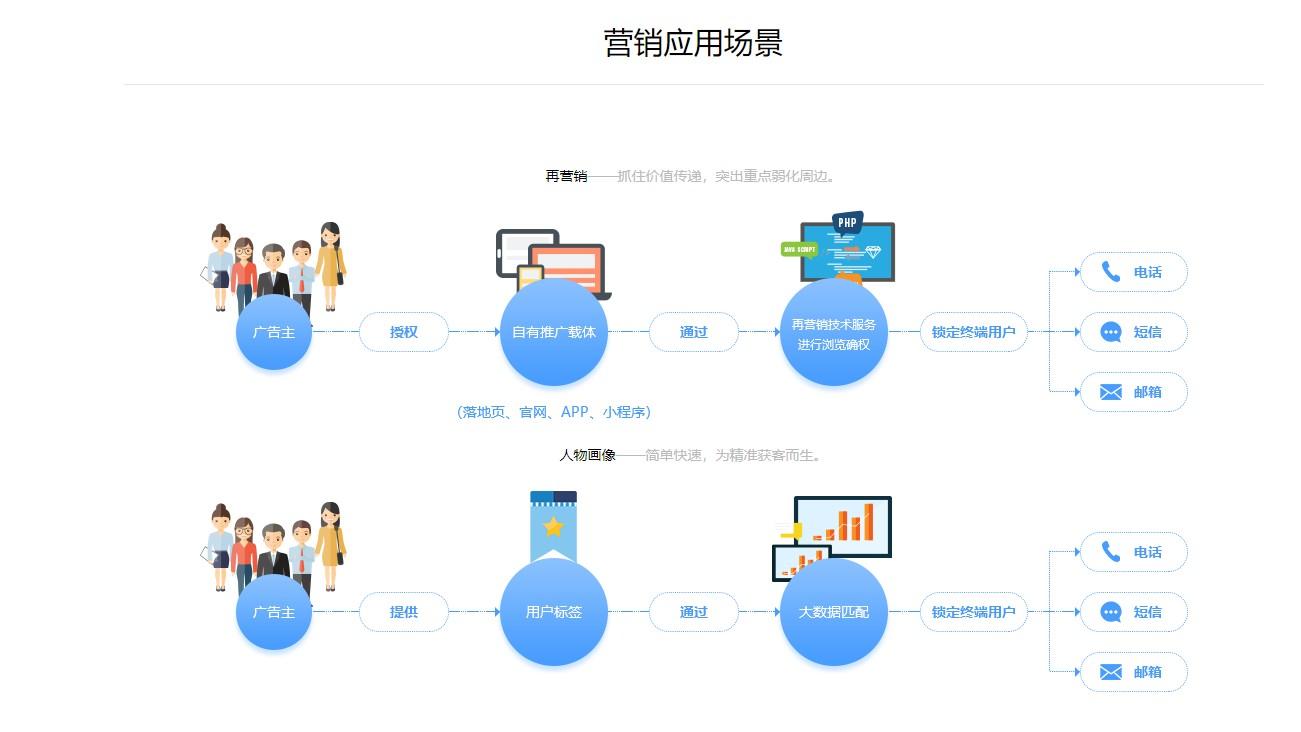 镇江低成本获取代理记账公司精准获客平台_精准获客系统相关