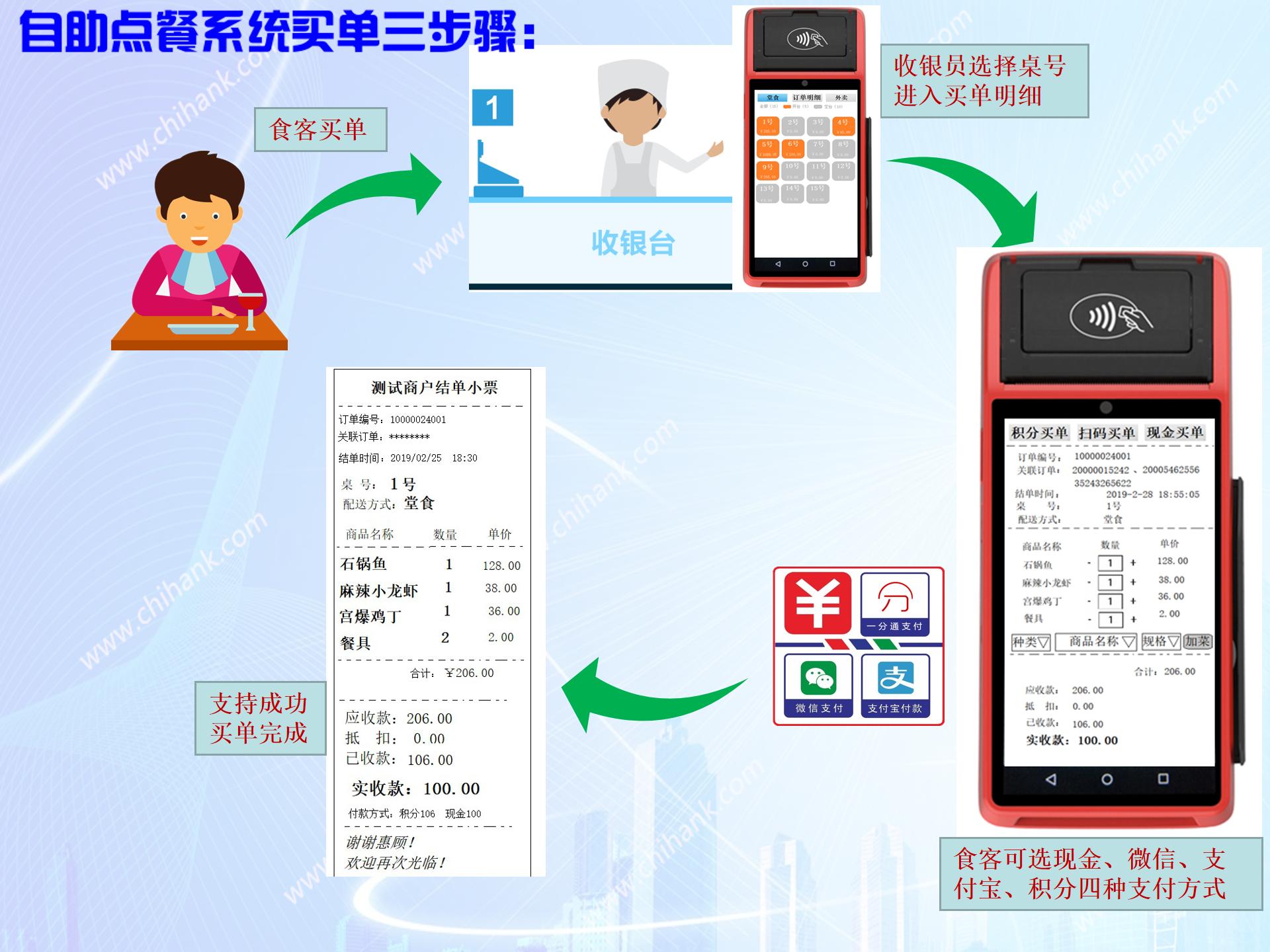 餐饮饭店自助点餐系统_微信餐饮服务桌牌-深圳市中贤在线技术有限公司