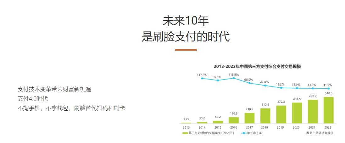 中山商铺人脸支付项目招商_支付终端相关-郑州泰成通信服务有限公司