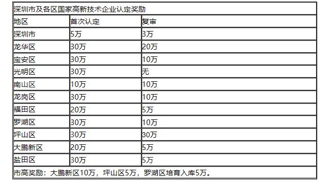 创业资助计划_盐田法律服务-深圳市茗杰知识产权代理有限公司