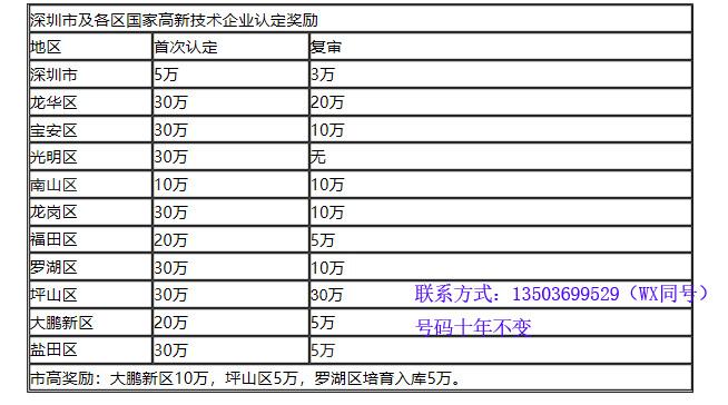 坪山区高新技术资助多少钱_高新技术产业开发相关-深圳市茗杰知识产权代理有限公司