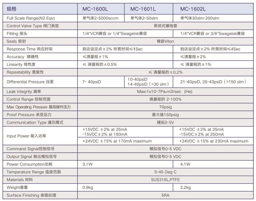 进口质量流量计价格_流量传感器相关-深圳市大鑫达机电设备有限公司