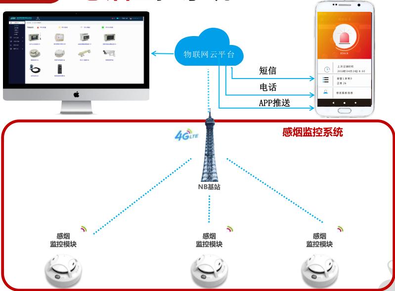 专业物联网智慧消防商家_智慧消防系统相关-桥程科技有限公司