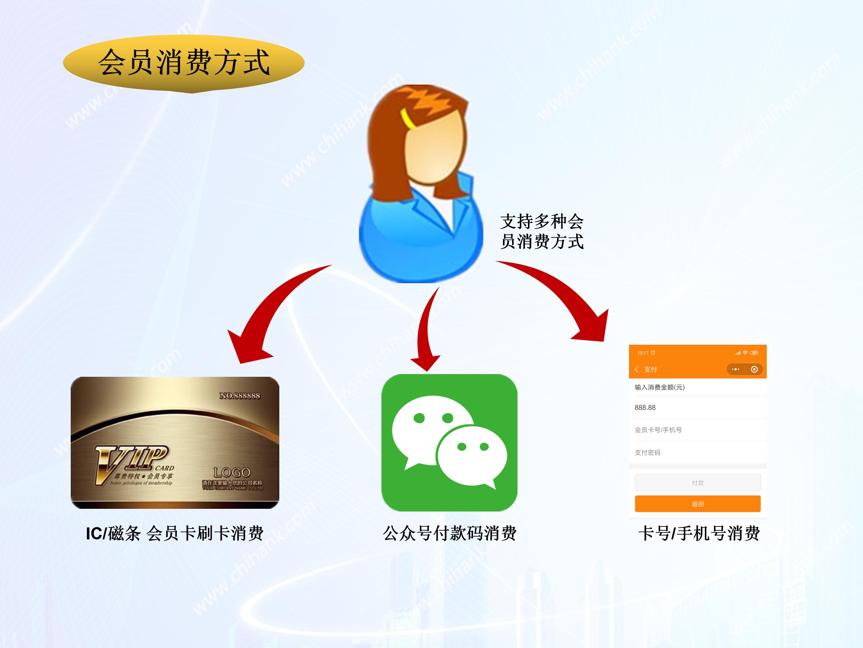 会员软件开发定制提供源代码_会员软件开发