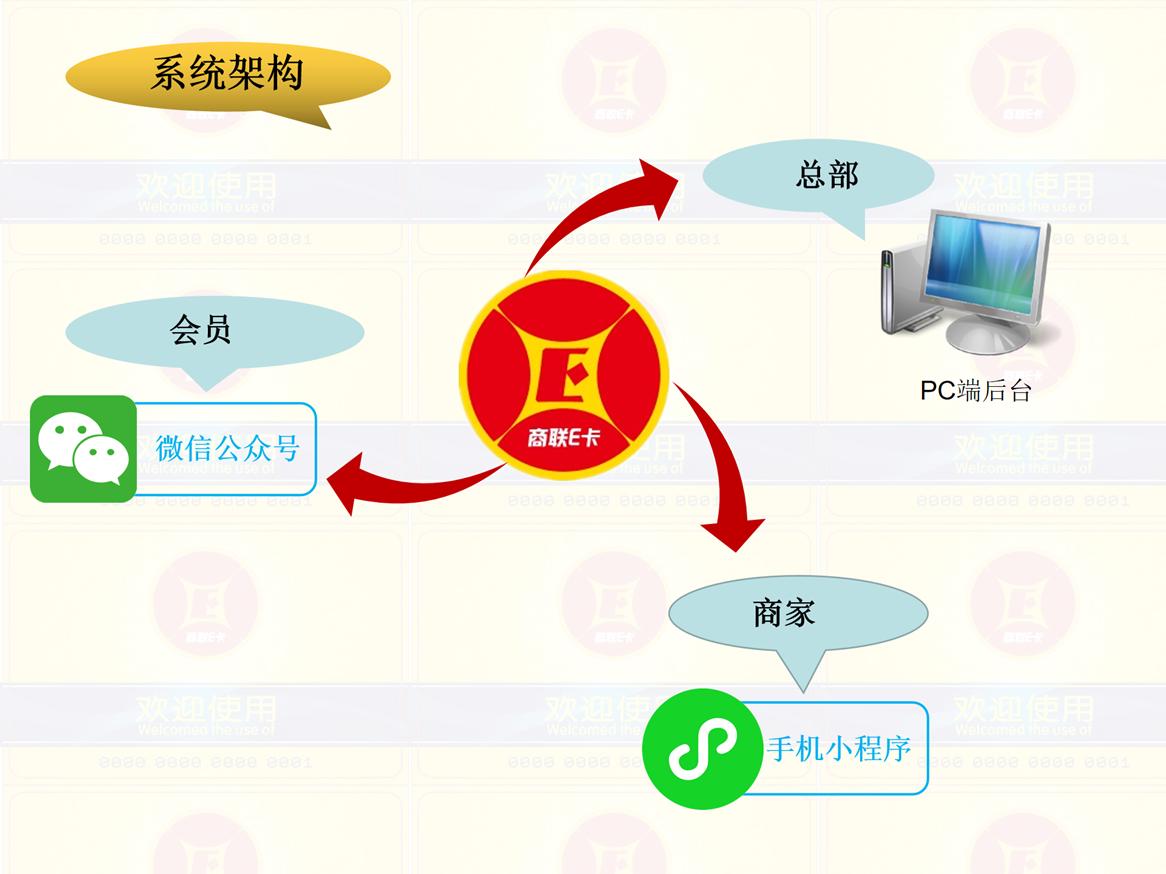 微信小程序电子会员卡管理系统开发_会员卡系统