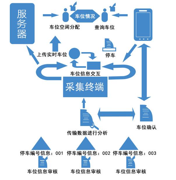 智能停车系统_停车管理系统