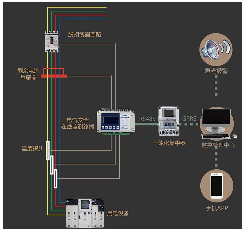 电气火灾监控系统_火灾监控系统