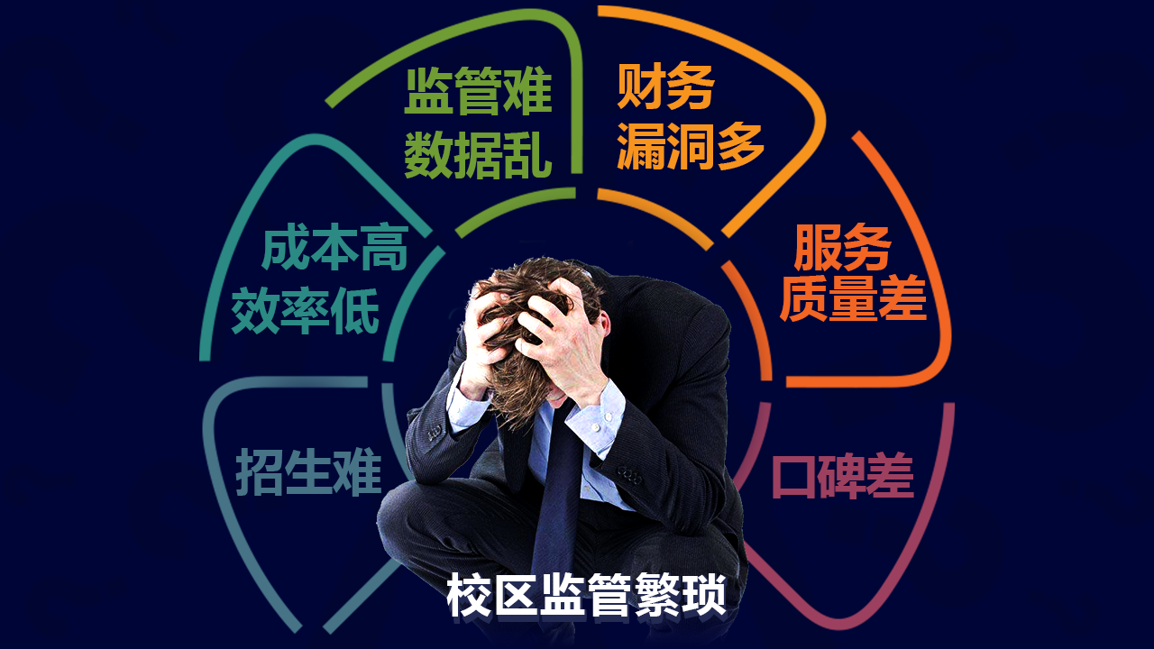 语言培训管理系统_员工管理系统相关-长沙市校管家教育科技有限公司