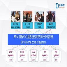 流程化BPM优势_企业管理软件-山东达创网络科技股份有限公司