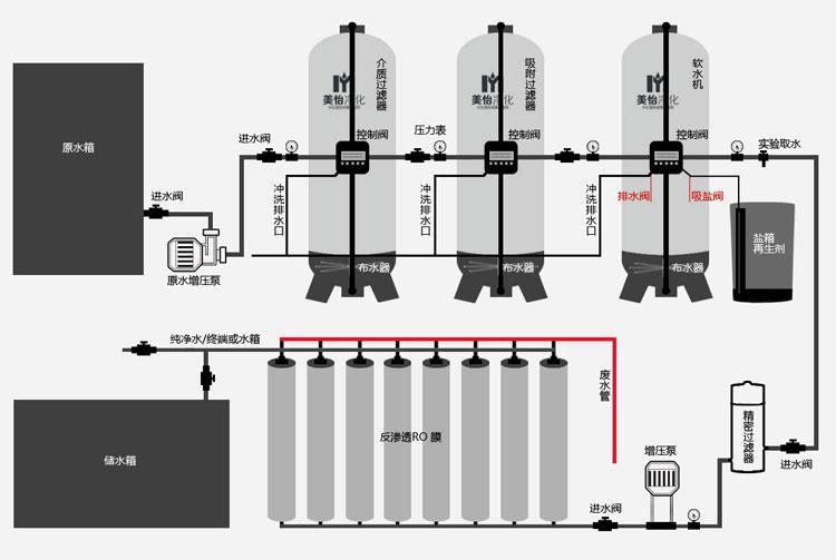 锅炉软化水设备销售_其它设备及组件相关-曾理工业商用净水旗舰店
