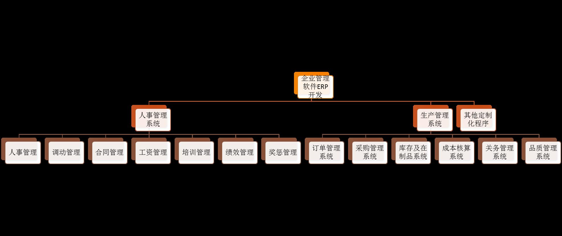 东莞软件开发工程师_管理咨询工程师-东莞通策管理咨询有限公司