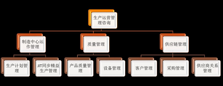 我们推荐深圳生产管理系统哪家好_管理培训相关-东莞通策管理咨询有限公司