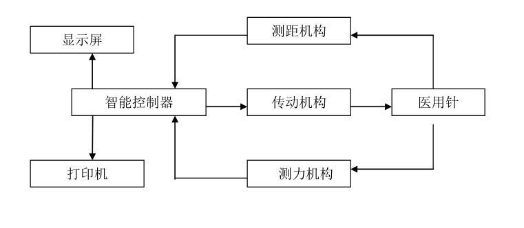缝合针强度测试仪厂家电话_医疗器械制造设备-上海市远梓电子科技有限公司