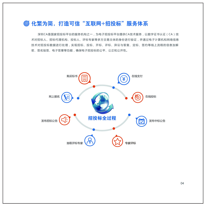 安阳安钢数字认证_鹿邑安全防护产品项目合作电子签名-深圳市电子商务安全证书管理有限公司河南分公司