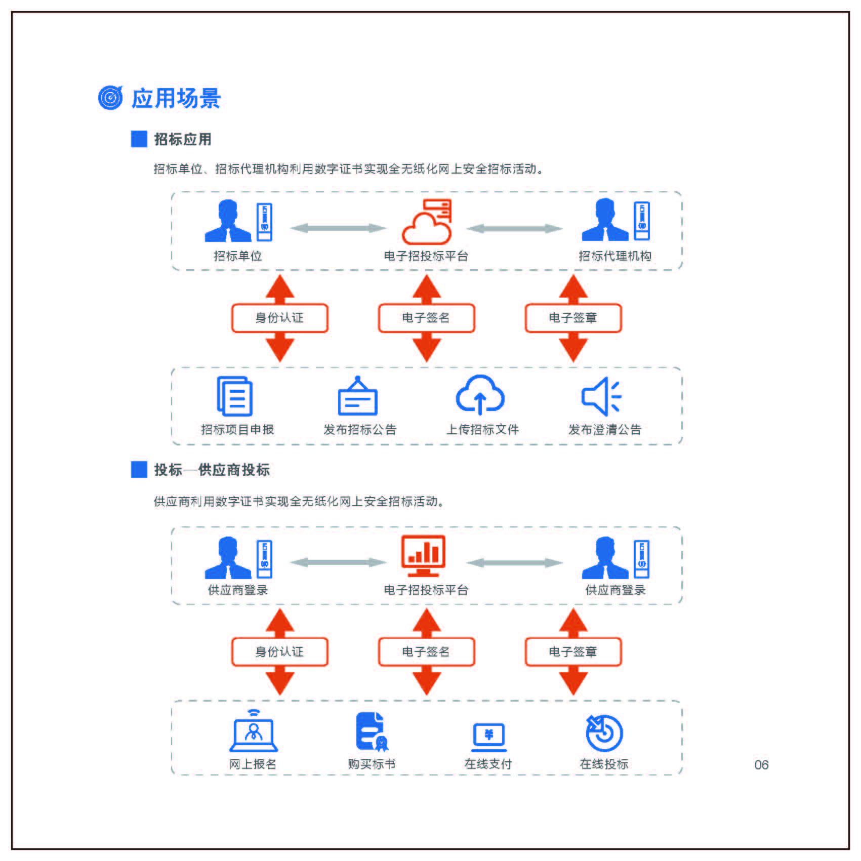 安钢数字认证电子签名_安钢安全防护产品项目合作费用-深圳市电子商务安全证书管理有限公司河南分公司