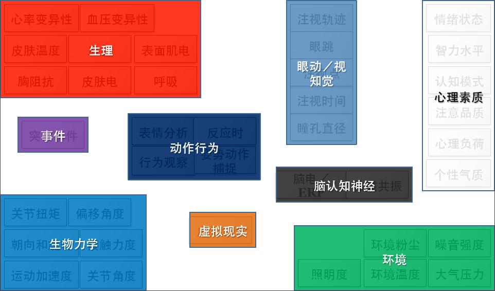 移动测试虚拟现实眼动案例_移动测试方案-北京津发科技股份有限公司