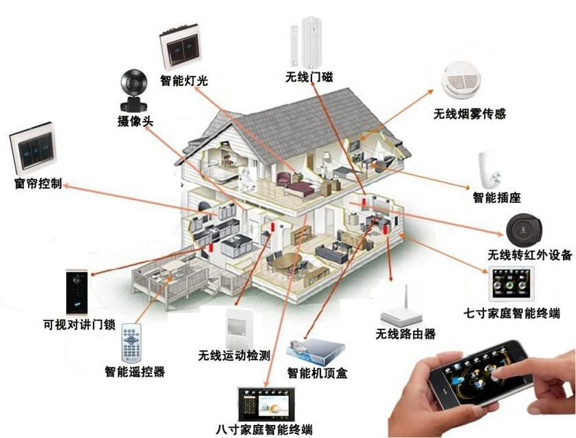 安阳智慧家庭热线_智慧家庭方案相关-林州市乐居科技工程有限公司