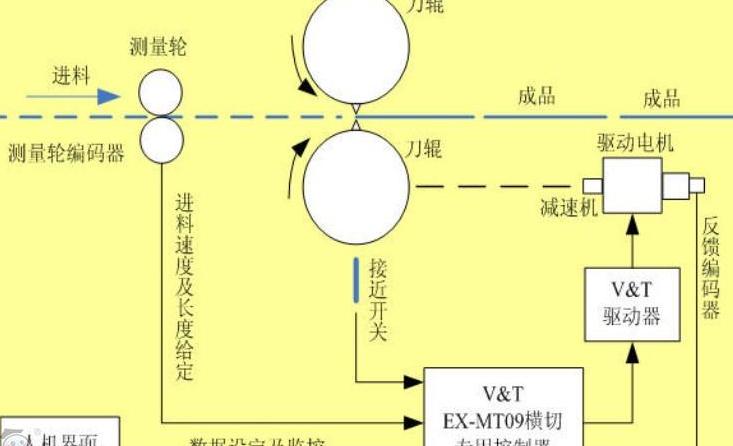 淄博飞剪控制系统公司_机械及行业设备价格-济南聚力日升电气工程有限公司