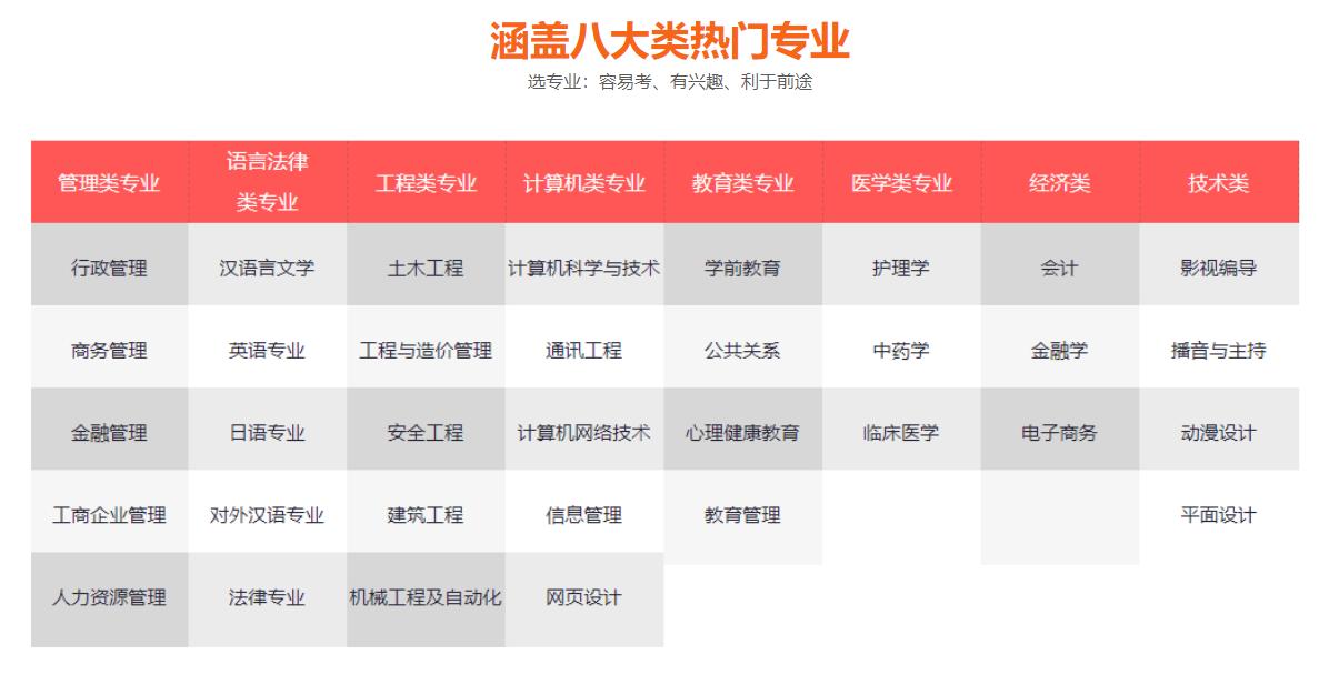 我们推荐成人高考官网_成考培训学校相关-石家庄坤利网络科技有限公司