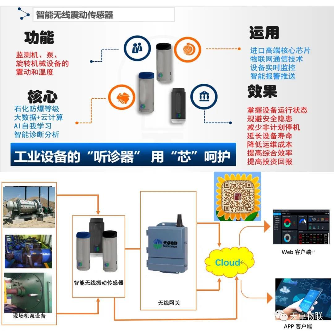 电力行业振动监测传感器状态监测_物位传感器相关-北京天卓物联科技有限公司