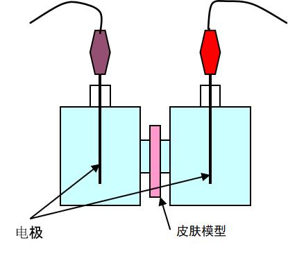 原装进口经皮水分流失测定仪多少钱_灰熔点测定仪相关-阿什仪器中国技术服务中心