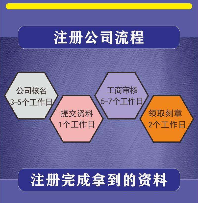 正规公司注册平台_工商注册相关-佛山恒鑫源财务咨询有限公司