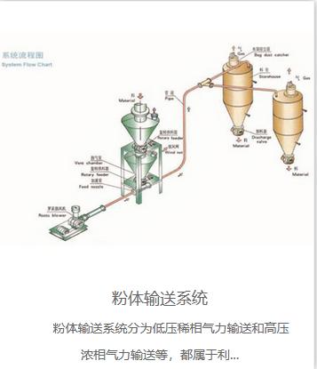 原装气力输送系统厂家_气力输送装置相关-山东聚恒环保设备有限公司