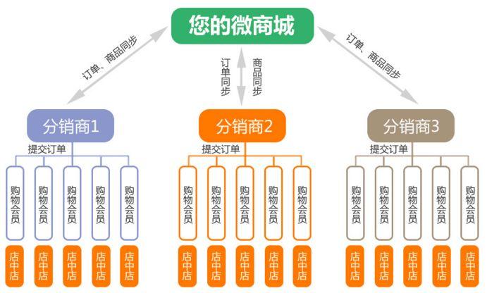 越秀区微商系统开发公司_白云区软件开发定制公司-广州丹心信息科技有限公司系统开发部
