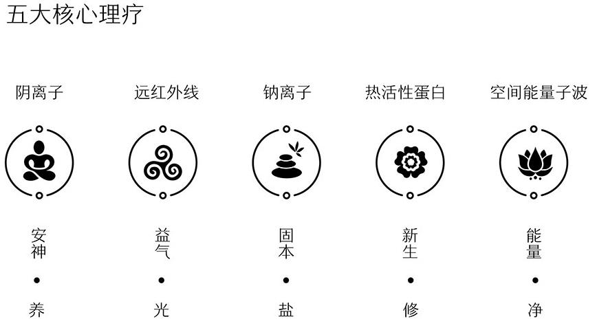 淄博盐蒸房连锁加盟电话_北京美容健身加盟-益升光颜科技(北京)有限公司
