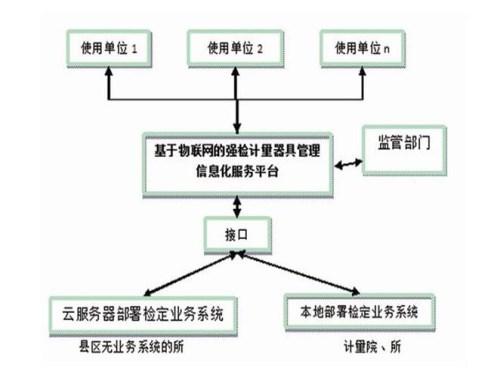 上??诒玫挠嬃科骶邫z定校準_計量器具哪家便宜相關-計量服務平臺