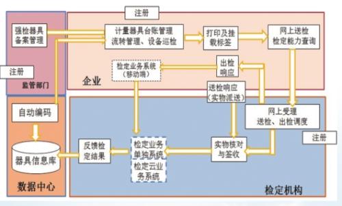 山東國家認證計量器具網上送檢_計量器具廠家直銷相關-計量服務平臺
