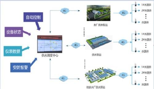 烟台供水SCADA系统软件_油气管道自动化成套控制系统供应商-山东迅展电子科技有限公司