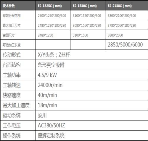 四工序雕刻机_板式家具机械及行业设备厂家-济南星辉数控机械科技有限公司