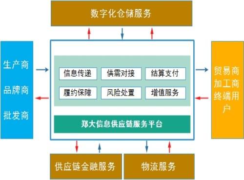 廣東大宗商品供應鏈服務軟件提供商_農產品軟件開發平臺開發-鄭州鄭大信息技術有限公司