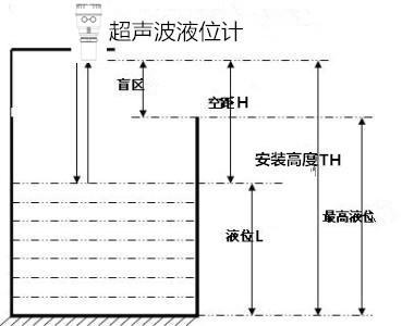 原装超声波液位计_液位变送器相关-杭州澳利拓仪表科技有限公司
